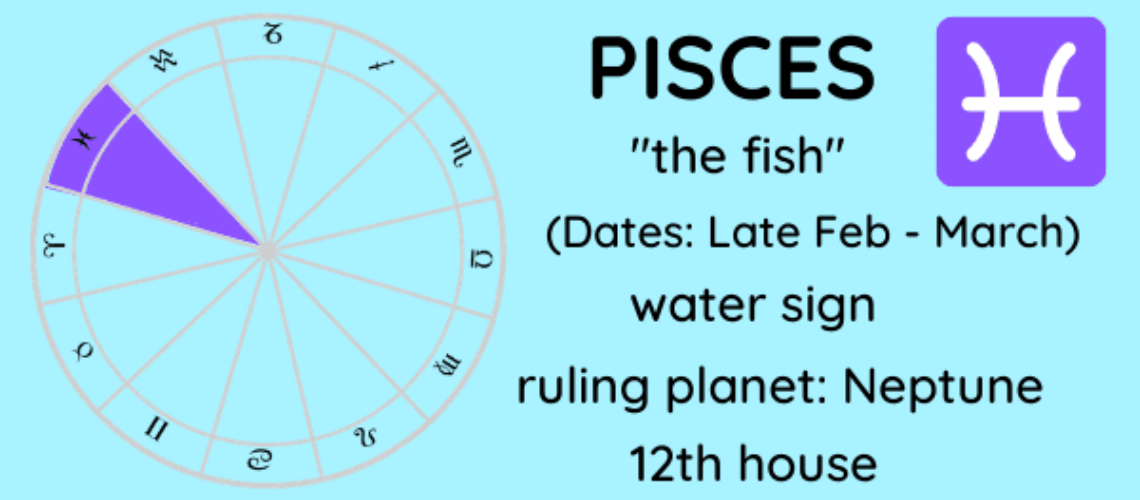 Signs their ruling planets zodiac and Which Planet